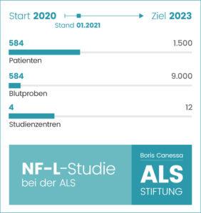 NF-L-Studie: +580 Patienten getestet +++ Start in Berlin, Essen, Bochum und Leipzig